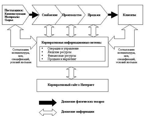 Схема движения информационных